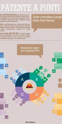 Patente a Punti: l'infografica dell'Adoc per controllare il Saldo Punti e scoprire le nuove Patenti | Adoc - Associazione Difesa Orientamento Consumatori