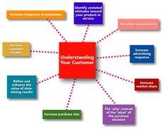 segmentacja i targetowanie, zachowanie klienta - pamiętacie o tym, aby segmentować swoje bazy przed wysyłką komunikatów marketingowych?