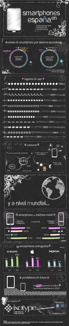 Smartphones en España