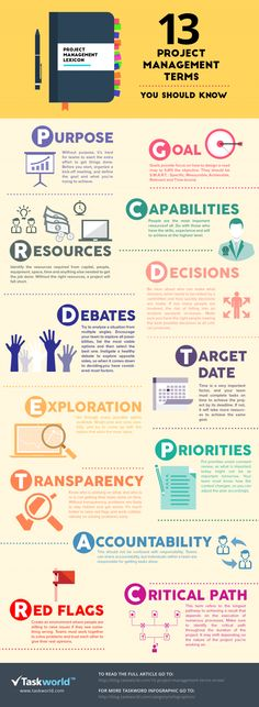 Top 13 Project Management Terms Infographic - i think there's a few more to add before debate, don't you?