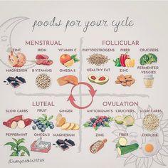 Iron Vitamin, Health And Wellbeing, Women's Health, Nutrition And Dietetics, Hormone Balancing, Alternative Medicine, Healthy Fats, Herbalism, Period