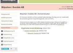 Bilparken i Svedala, koncernstruktur enl #allabolag:   http://www.allabolag.se/5563417061/koncern#