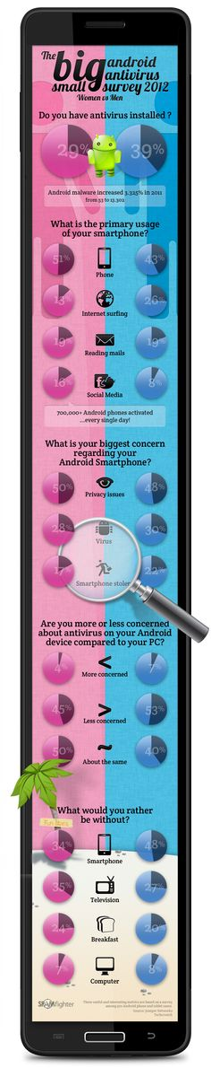 The big (small) survey on Android Security and Gender! [Infographic]