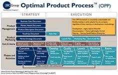 280 Group Product Management Methodology