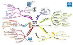 Leyes de los Mapas Mentales