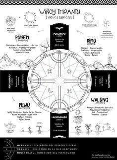 Tripantu New Tattoos, Tattoos For Guys, Tatoos, Latin Symbols, Medicine Wheel, Classroom Language, Good Good Father, Forearm Tattoo Men, My Heritage