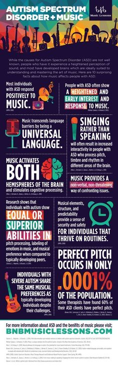 Autism Spectrum Disorder & Music [infographic]