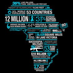 Nice Information design/typographic design of Africa The Words, Tanzania, Kenya, Namibia, Web Design, Design Trends, Design Ideas, Les Continents, Africa Map