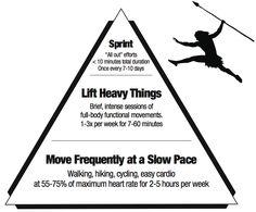 Movement Pyramid. No marathon running, just CrossFit/SEALfit training.