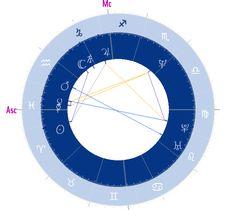 Αστρολογικός Χάρτης | Oroskopos.gr