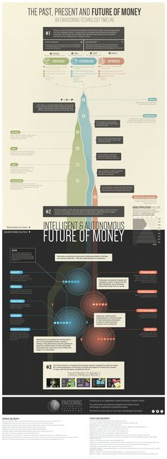 The Future of Money Infographic