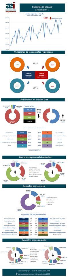 infografía contratos registrados en el mes de noviembre 2016 en España realizada por Javier Méndez Lirón para asesores económicos independientes