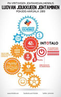 Johtamisvalmennus Pohjois-Karjala 2013 (FIN) Infographic, Models, Electronics, Templates, Infographics, Consumer Electronics, Fashion Models, Visual Schedules