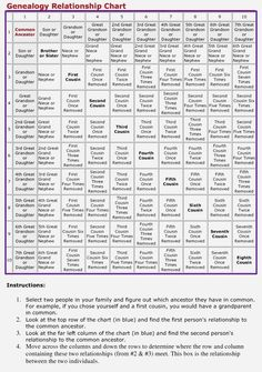 """what does """"removed"""" mean? How do you know your exact relationship to someone in your family? Here's a handy 8-generation Genealogy Relationship Chart. Start with your common ancestor and move through the chart to figure out your relationship."""