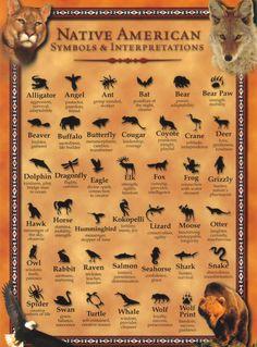 DonTom, Inc. - Native American Symbols & Interpretations Post Card
