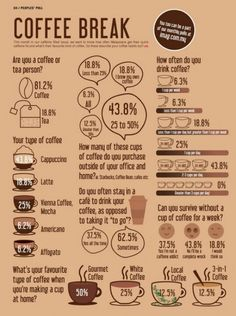 Coffee Time #infographic