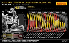 Tyre data from Monza Russian Grand Prix, Italian Grand Prix, Hamilton, Singapore Grand Prix, Pirelli Tires, Keep Fighting, F1 Racing, F 1, Formula One