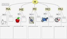 MAPPE per la SCUOLA: Lettera M (alfabeto)