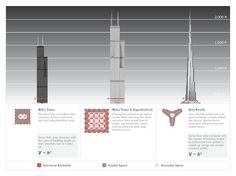 Is There a Limit to How Tall Buildings Can Get? - Design - The Atlantic Cities
