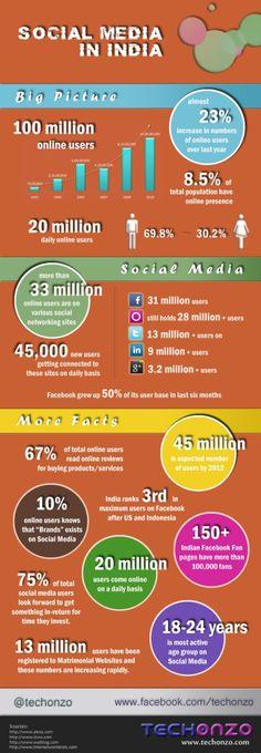 Social Media in India Infographic