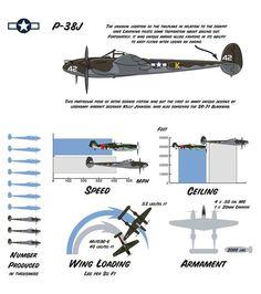 Lockheed P-38 Lightning: