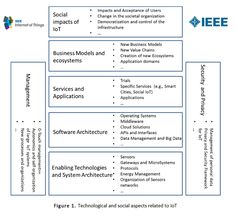 Technological and social aspects related to IoT - source Towards a definition of the Internet of Things IoT - IEEE - PDF opens