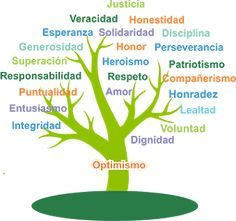 This post was discovered by MeThis project helps children understand how healthy lungs f Ap Spanish, Learning Spanish, Human Values, Vocabulary Words, Art Therapy, Kids Education, Life Skills, Classroom Management, Affirmations