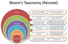 Revised Bloom's taxonomy...love this one because it shows how the levels expand with knowledge at the core.