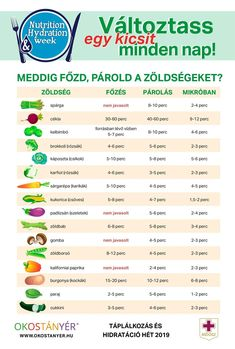 Meddig kell főzni, párolni... Healthy Foods To Eat, Healthy Eating, Healthy Recipes, Herbalife Meal Plan, Yoga Training, Natural Teething Remedies, Grapefruit Diet, Sports Food, Fat Loss Diet