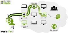 Tor schematisch uitgelegd