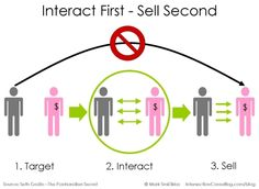 Target + Interact + Sell