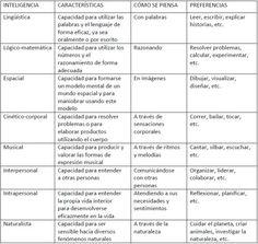 Tabla de inteligencias múltiples Teaching Strategies, Teaching Tips, Learning Resources, Learning Spanish, Teacher Organization, Teacher Hacks, Organization Ideas, Multiple Intelligences, School Tool