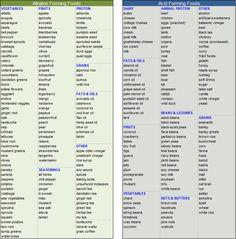 acid / alkaline food list