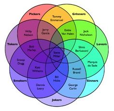 Venn Diagram: Pickers, Grinners, Lovers, Sinners, Jokers, Smokers, Tokers. lol this is awesome.