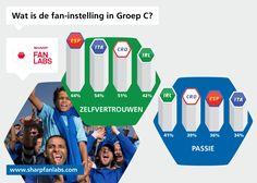 Vanavond gaat Groep C de tweede ronde in. De Spaanse en Italiaanse fans zijn weliswaar het meest zelfverzekerd in deze groep, maar Ierland en Kroatie winnen het op passie.     Kan een van de 'underdogs' in deze groep voor een verrassing zorgen? Wat denk jij?