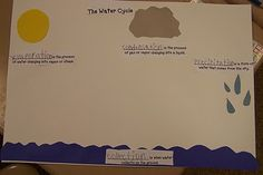 weather unit--  water cycle paper   https://docs.google.com/file/d/0B8bTZllX7s9pN2ZkMDU2NzktZmViNC00YjMwLTg2MjktNDk2MWI0NjAyNDlm/edit?hl=en