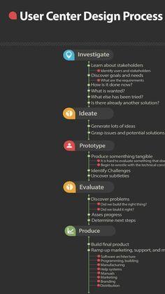 User centered design process - #Web #Development #UX