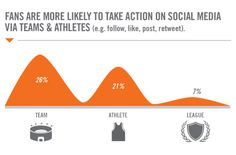 Teams or Athletes - Where Should You Invest Your Money?