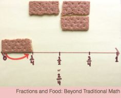 Fractions and Food: Teach about representations of fractions, and fraction number lines with graham crackers! Simple, easy and keeps their attention…can't miss! 3rd Grade Fractions, Teaching Fractions, Fourth Grade Math, Second Grade Math, Math Fractions, Teaching Math, Equivalent Fractions, Maths, Adding Fractions