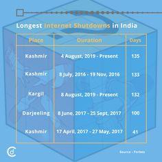 Longest Internet Shutdowns in India #CraftDriven #CD #MarketResearch #InternetShutdowns #JammuAndKashmir #IndiaSupportsCAA #CAA_NRC #IndiansAgainstCAA #CAB #NRC #Article370 #internetshutdown #business #MarketingStrategy #branding #growthhacking #fintech #companies #bigdata #trendingformat #momentmarketing #entrepreneur #entrepreneurs #entrepreneurship #success #startups #topicalspot #millionairemindset