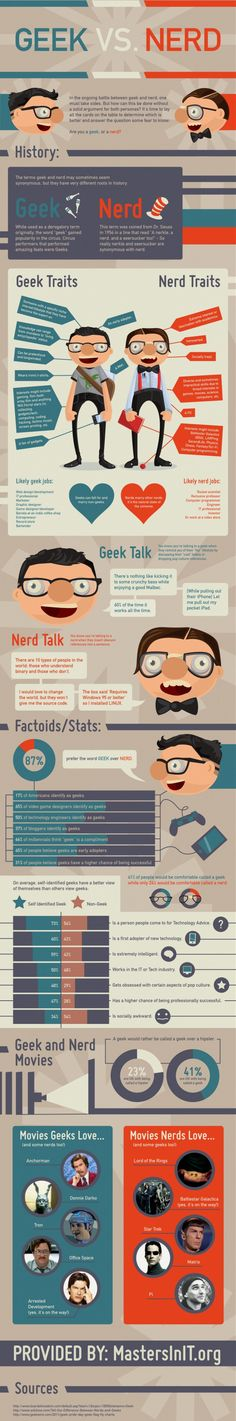 Geek vs Nerd Infographic // Funny how Hipsters are totally Geeks haha.and how I'm mostly a geek but with having nerd qualities in the movie department haha Info Board, Geek Out, Nerd Geek, Geek Gear, Scott Pilgrim, Marketing Digital, Humour Geek, Nerd Humor, Math Humor