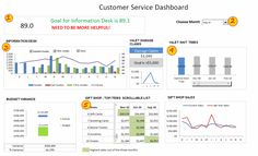 excel dashboard template Excel Dashboard Examples, Templates & Ideas - More than 200 . Kpi Dashboard Excel, Interactive Dashboard, Excel Dashboard Templates, Dashboard Examples, Dashboard Design, Microsoft Excel, Microsoft Project, Bill Gates, Project Dashboard