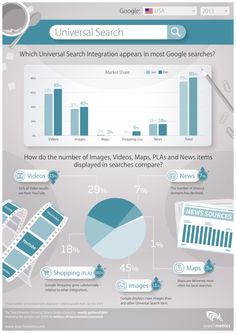 Check out the highlights from a very informative study by Searchmetrics. #Google #SEO #Search