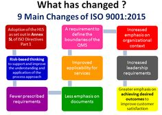 ISO 9001:2015 - 9 Differences You Should Know