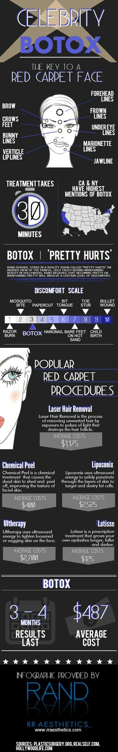BOTOX has taken the the cosmetic market by storm, being a safe and more cost effective alternative to surgical procedures. Celebrities have been using BOTOX to stay young and beautiful, especially on the Red Carpet because BOTOX is quick, safe and there is no downtime.