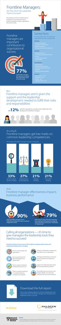 hbr analytic services infographic frontline managers leadership skills