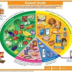 Eatwell Guide - Guida per il mangiare sano