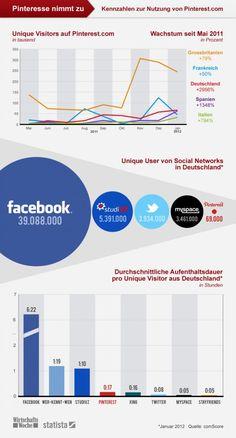 Infografik der Woche: Pinterest wächst in Deutschland um 2956 Prozent