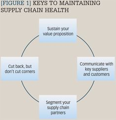 Push Pull Supply Chain Figure 1 The Four Main Elements Of Supply Chain Strategy  From