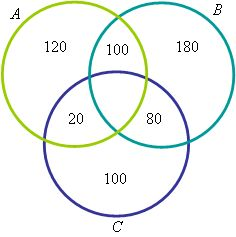 QUESTÕES DE CONCURSOS, VESTIBULARES E NOTÍCIAS DE CONCURSOS EM ABERTO: Diagramas de Venn: Questões resolvidas